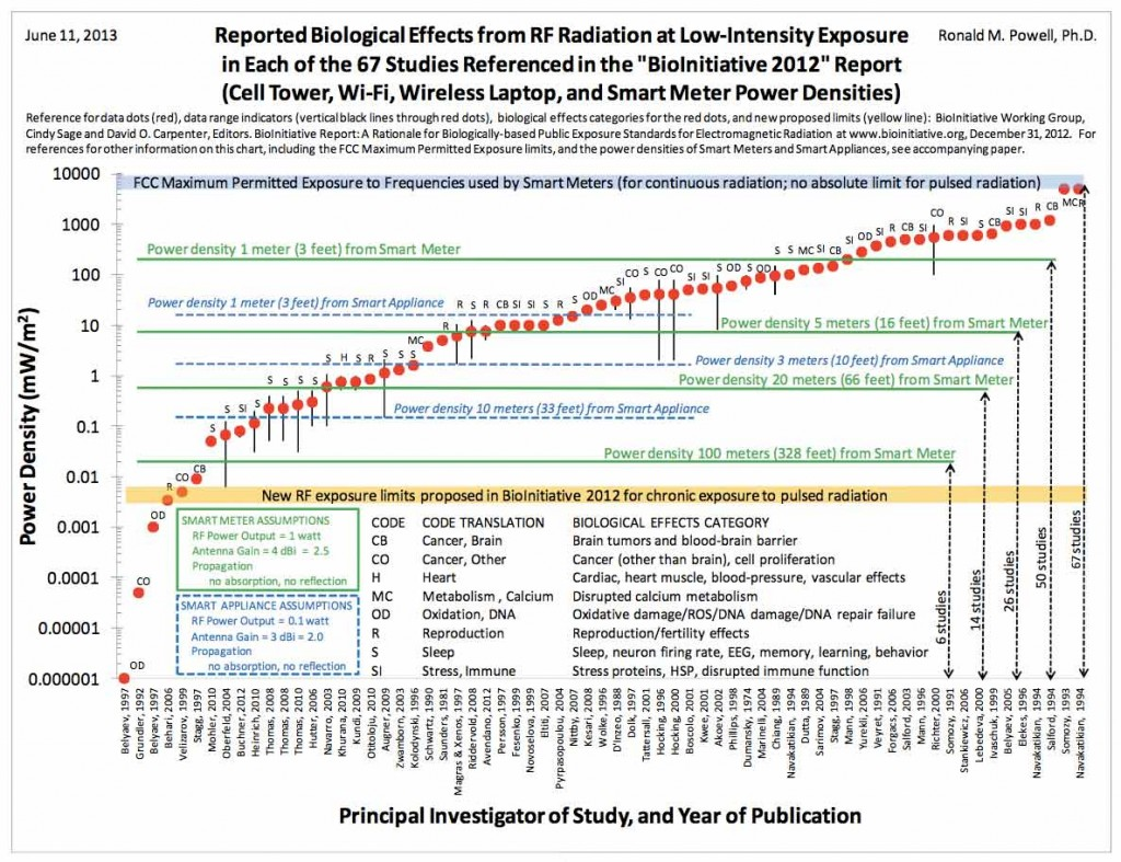 Biological-Effects-Chart-Dr-R-M-Powell4-1024x787