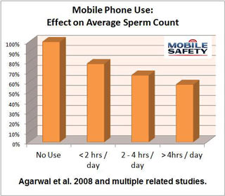 Mobile-Safety-Sperm-Count-Graph